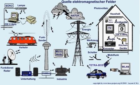 Elektrosmog - immer und überall